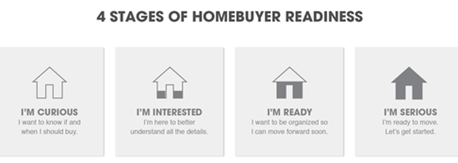 Four Stages Of Buyers, Real Estate