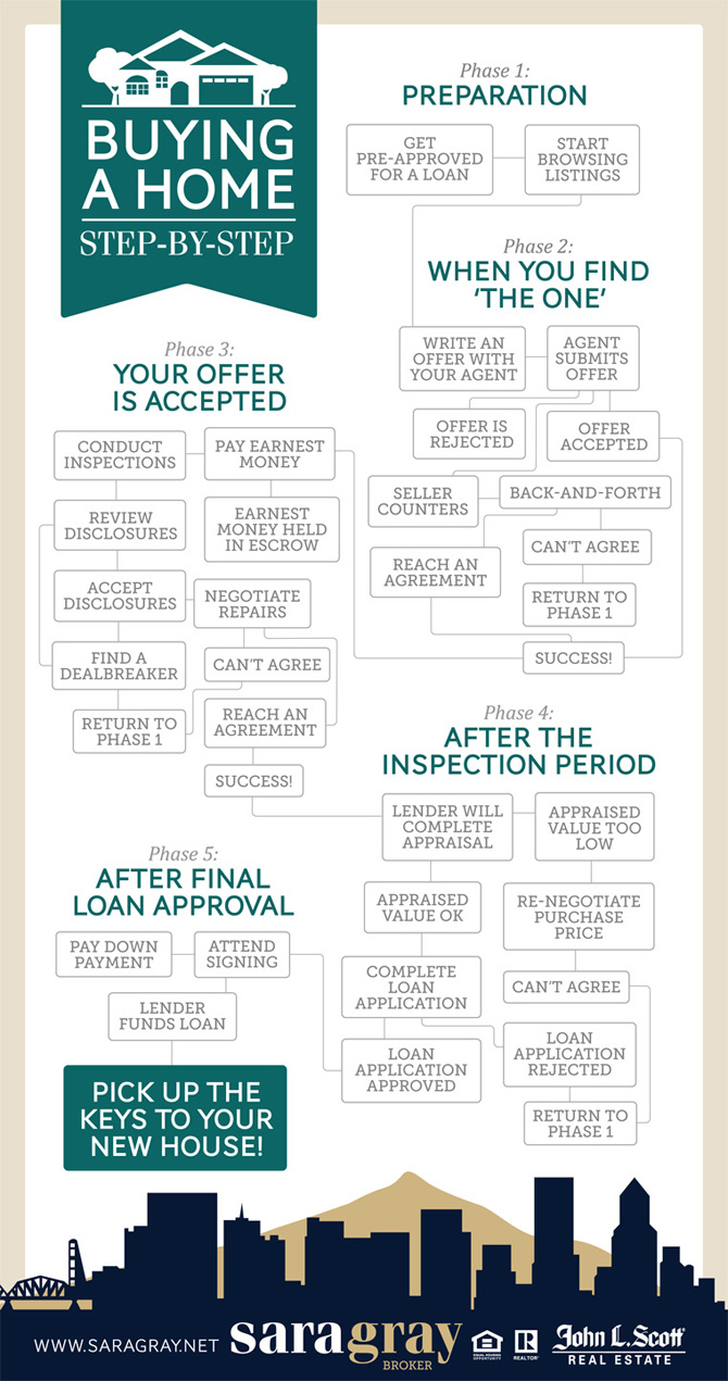 Buying A Full Face Snorkel Mask Reviews Of Full Face: Infographic: Buying A Home, Step By Step