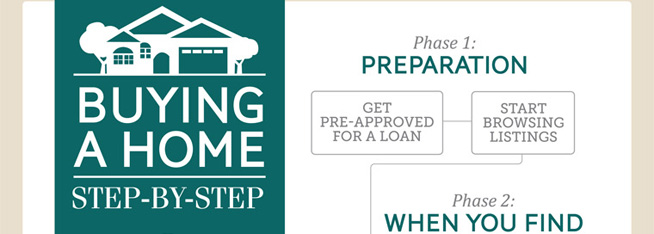Infographic: Buying A Home, Step By Step